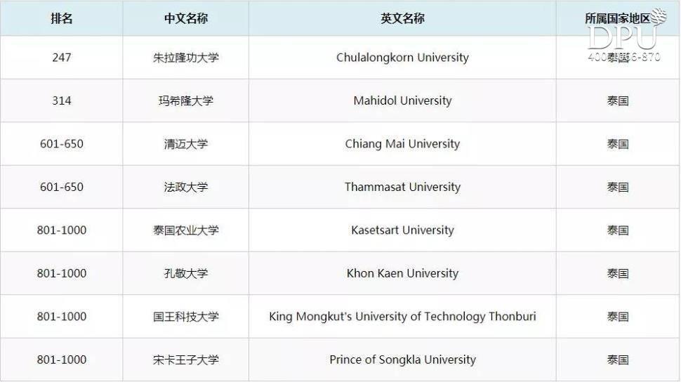 2020QS泰国大学排名