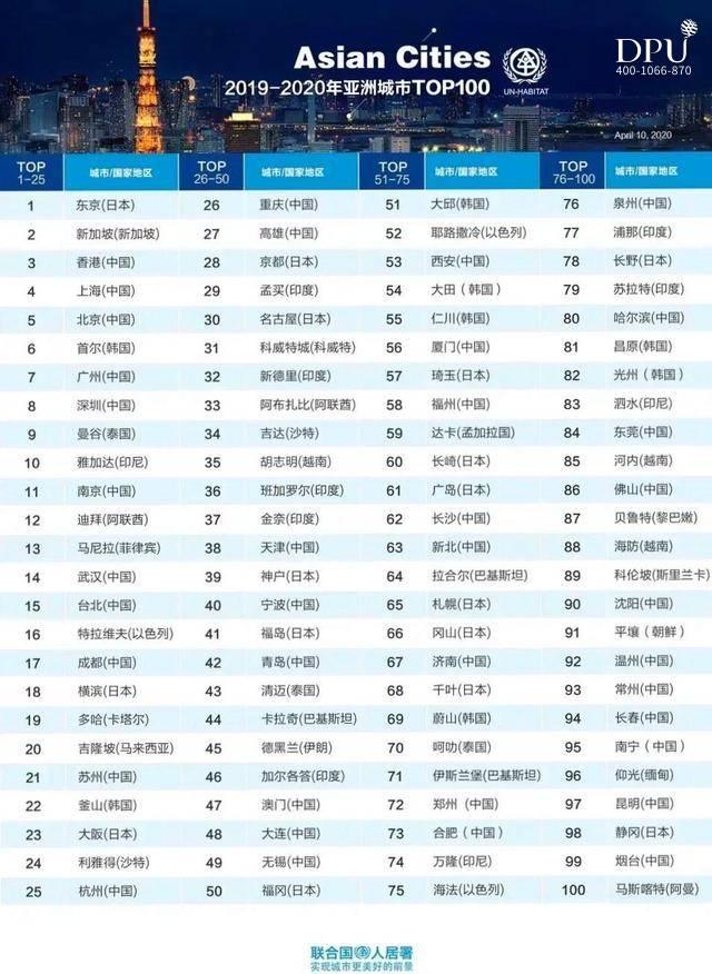 联合国人居署亚洲城市排名