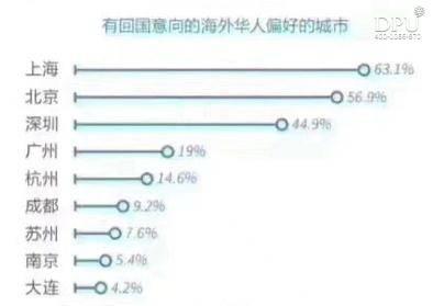 有回国意向的海外华人偏好的城市