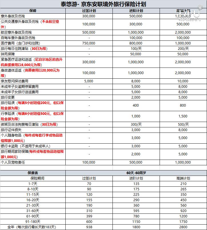 泰悠游- 京东安联境外旅行保险计划