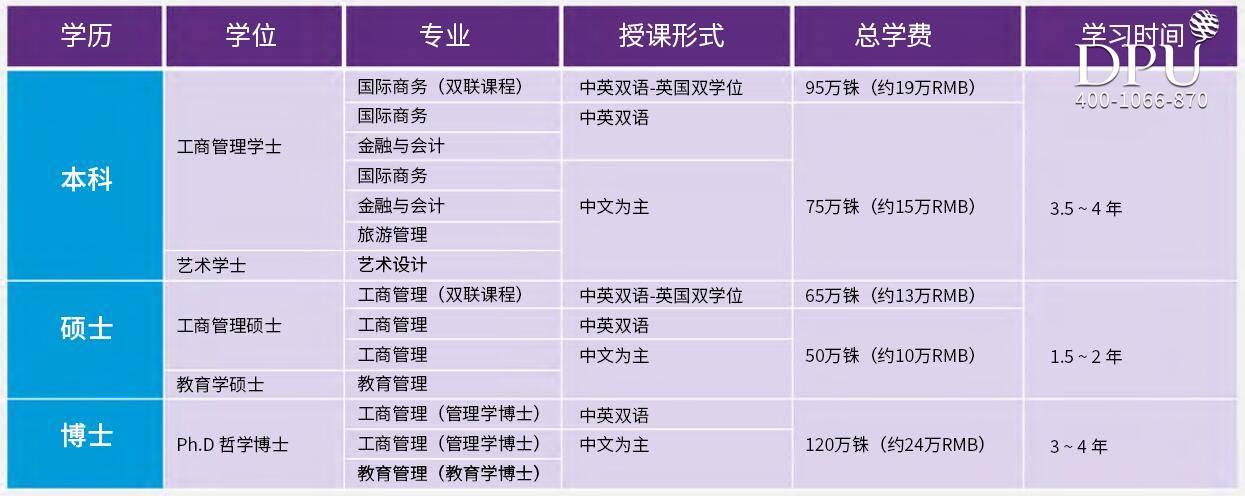 博仁大学2021年招生专业